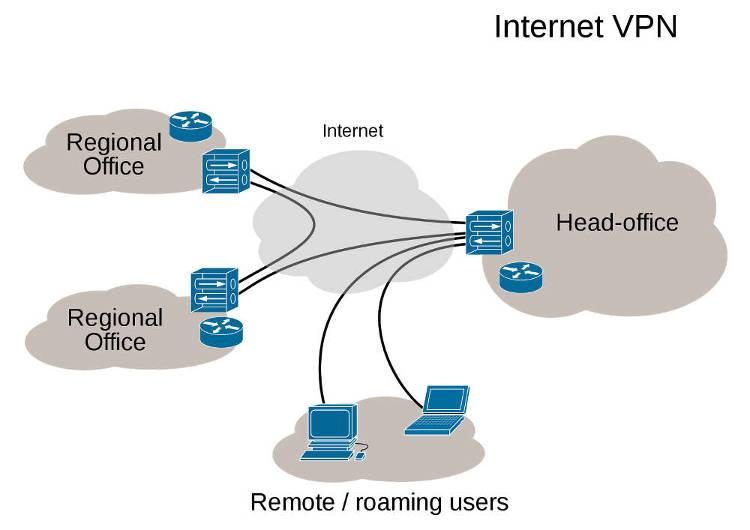 Иконка VPN в Андроид: включение, настройка, описание