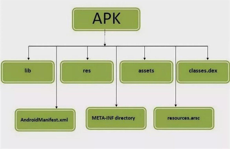 Иллюстрация на тему Редактируем apk-файл на ПК: какими инструментами можно воспользоваться