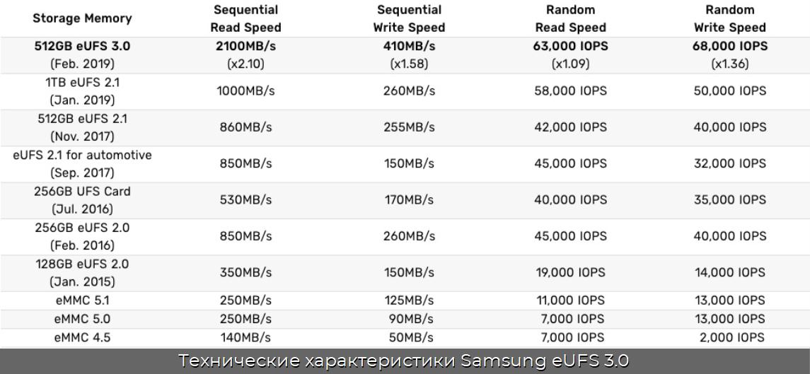 Технические характеристики Samsung eUFS 3.0